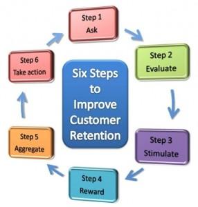 Retaining Customers - How to Retain Customers