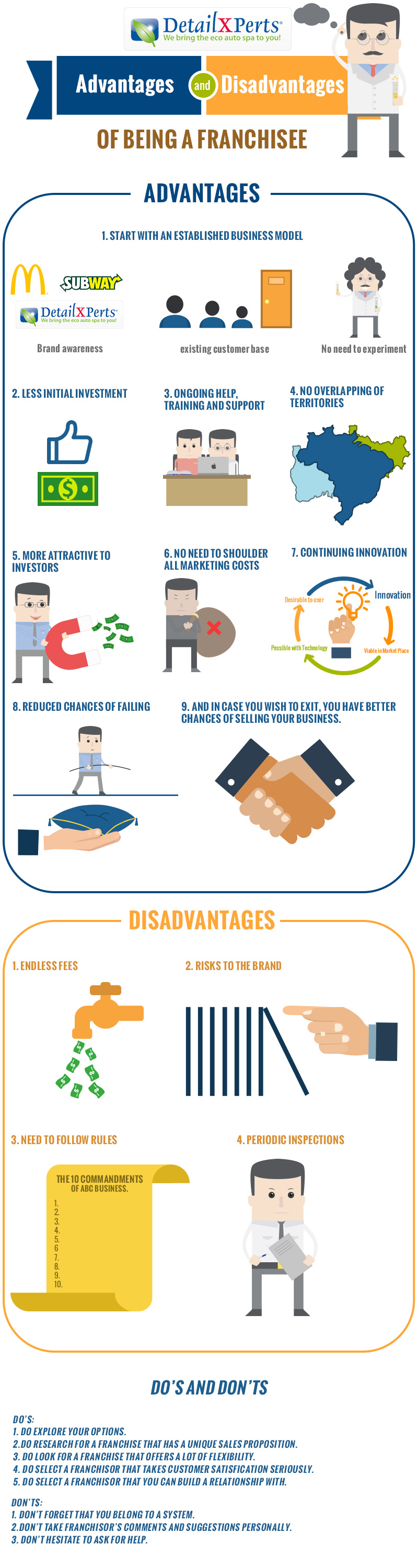 Advantages and Disadvantages of Being a Franchise